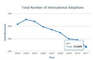 adoptions decline